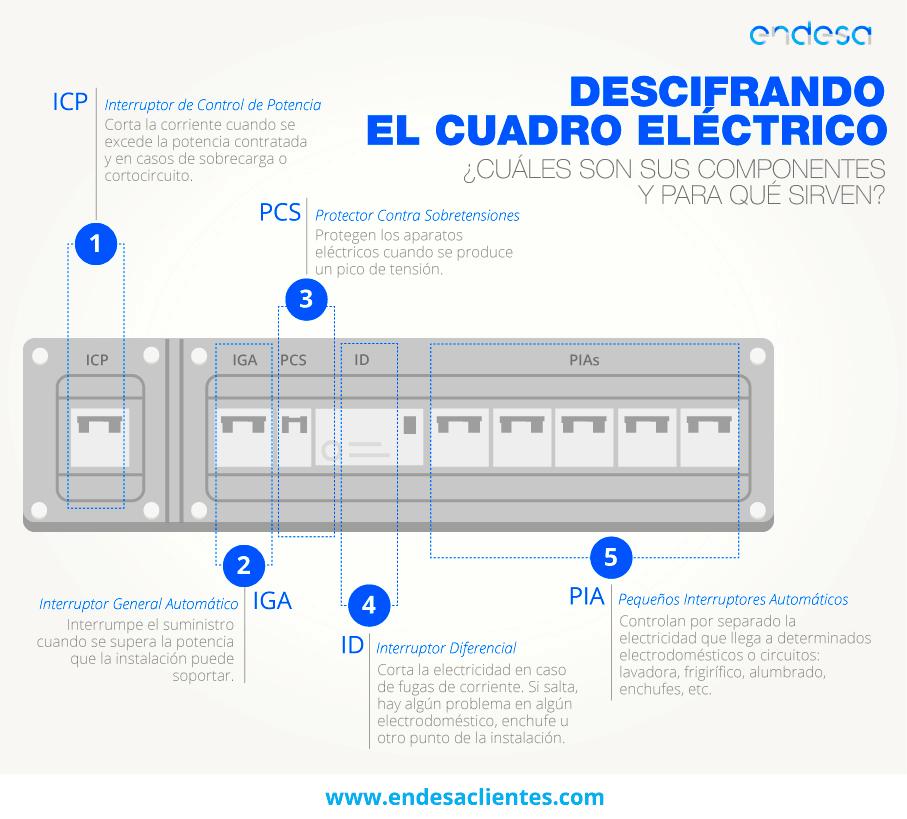 cuadro-electrico